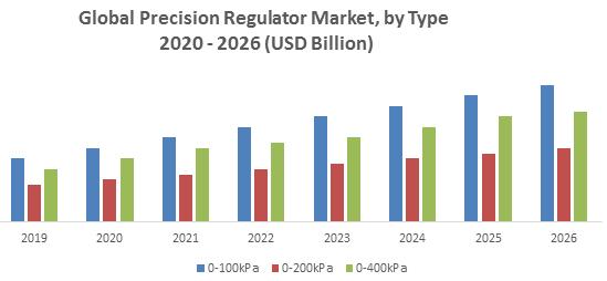 Global Precision Regulator Market