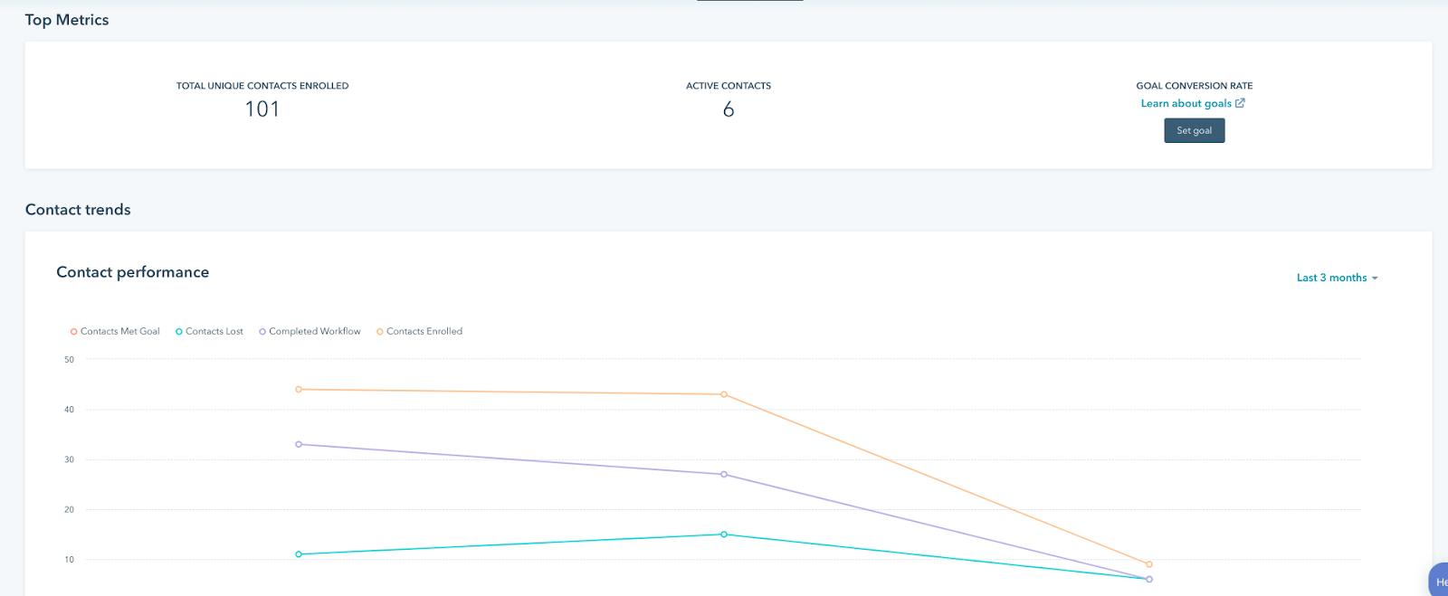 A HubSpot workflow report
