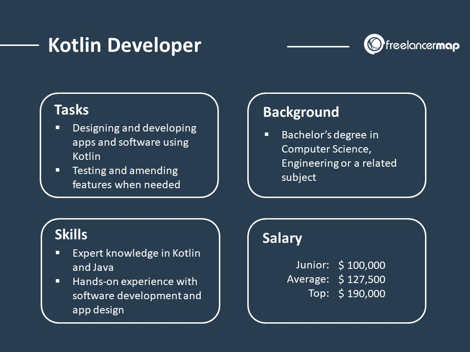 role overview of a kotlin developer- responsibilities, skills, background, salary
