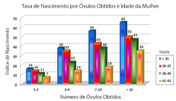 Taxa de nascimento por óvulos obtidos e idade da mulher