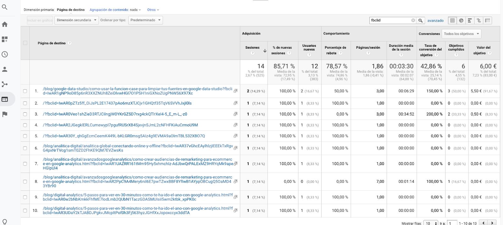 Efecto de fbclid en Google Analytics.