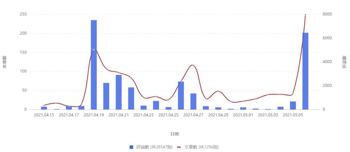 透過於情監測觀察台灣生育率、少子化相關議題聲量趨勢