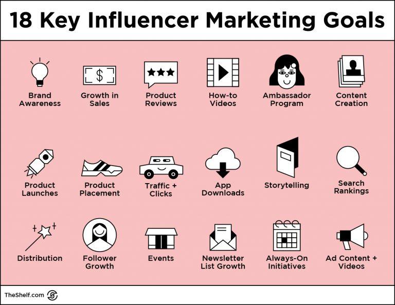 18 Key Influencer Marketing Goals
