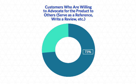 73% of b2b customers are willing to write a review | trustradius.com