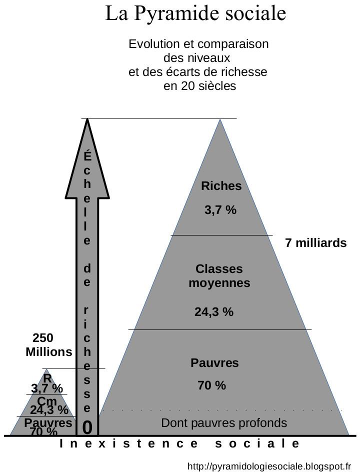 13 Pyramidologie sociale N&B.jpg