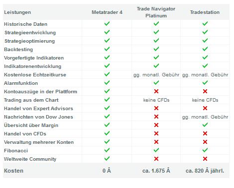 MetaTrader 4 Leistungen beim Broker QTrade