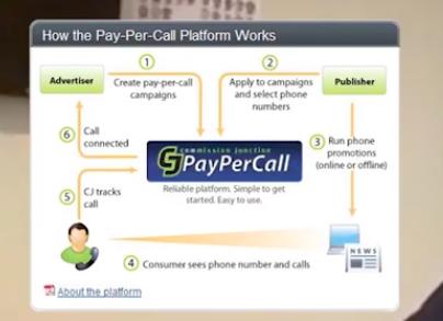 PayPerCAll