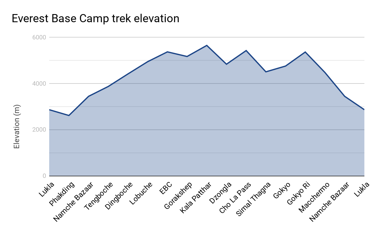 Graph of Everest Base Camp trek elevation