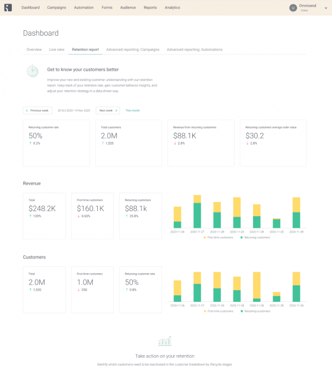 A comprehensive ecommerce analytics dashboard in Omnisend