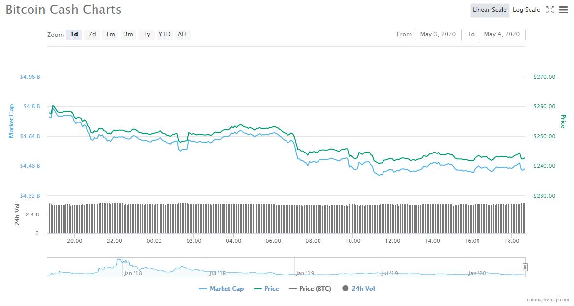 Bitcoin Cash ( BCH)