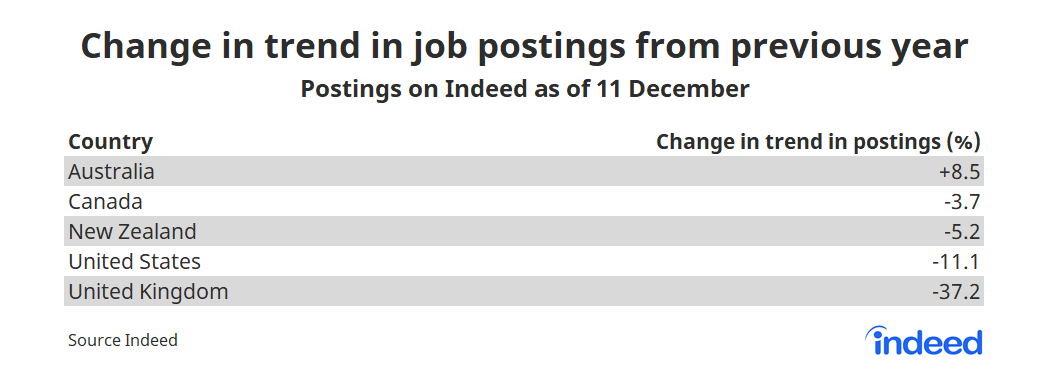 Table showing change in trend in job postings from previous year