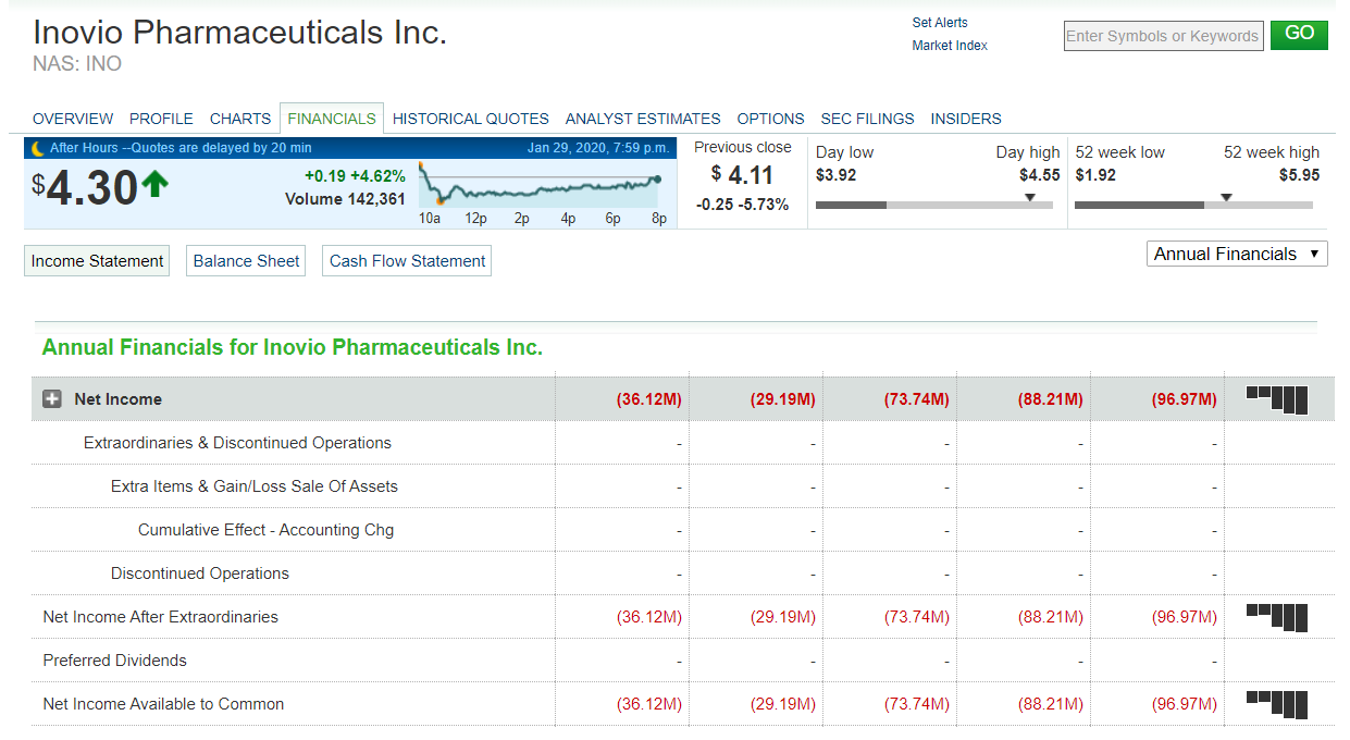 Strategie Pump a Dump - Příklad Inovio Pharmaceuticals