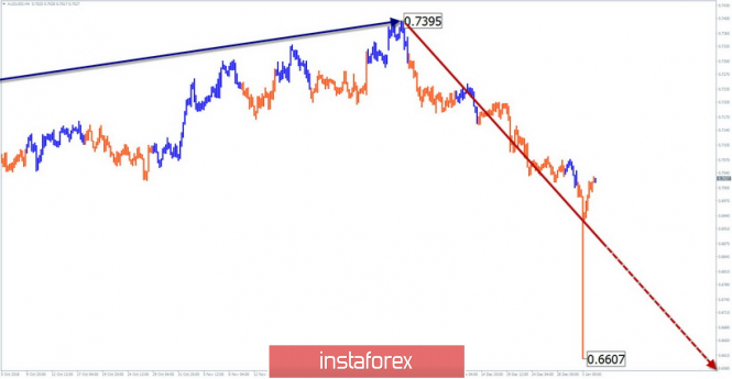 Simplified wave analysis of AUD / USD for January 4
