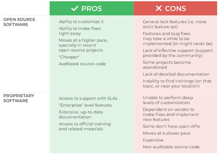 Automation Testing Framework for Agile/Scrum Methodology