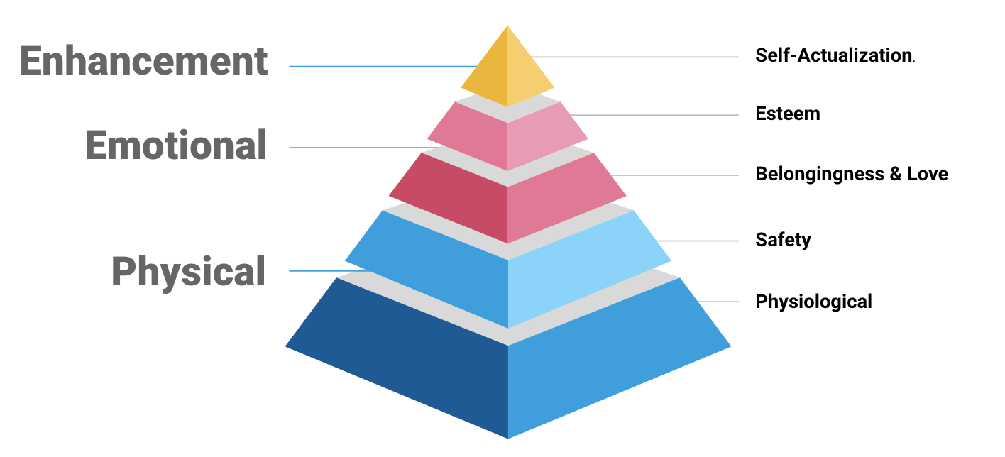Pyramid of self-actualization to psychological