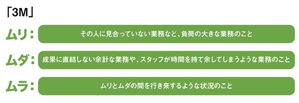 3M(ムリ・ムダ・ムラ)