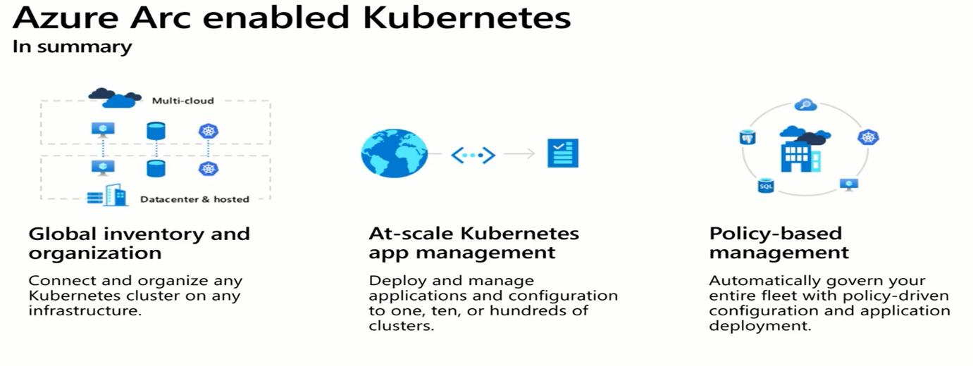 C:\Users\Cotocus5\Desktop\1Azure Arc Kubernetes-1591710569367.png