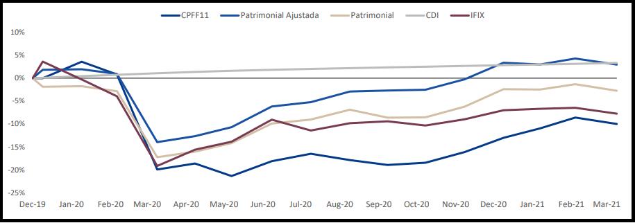 CPFF11 divulga resultados e portfólio do mês de março