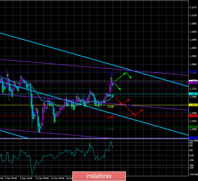 "GBP / USD. January 2. The trading system. ""Regression Channels"". The index of business activity, the first indicator in the"