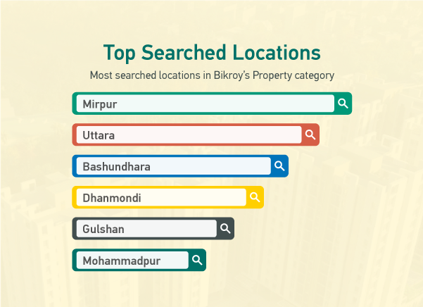 Top Searched Locations