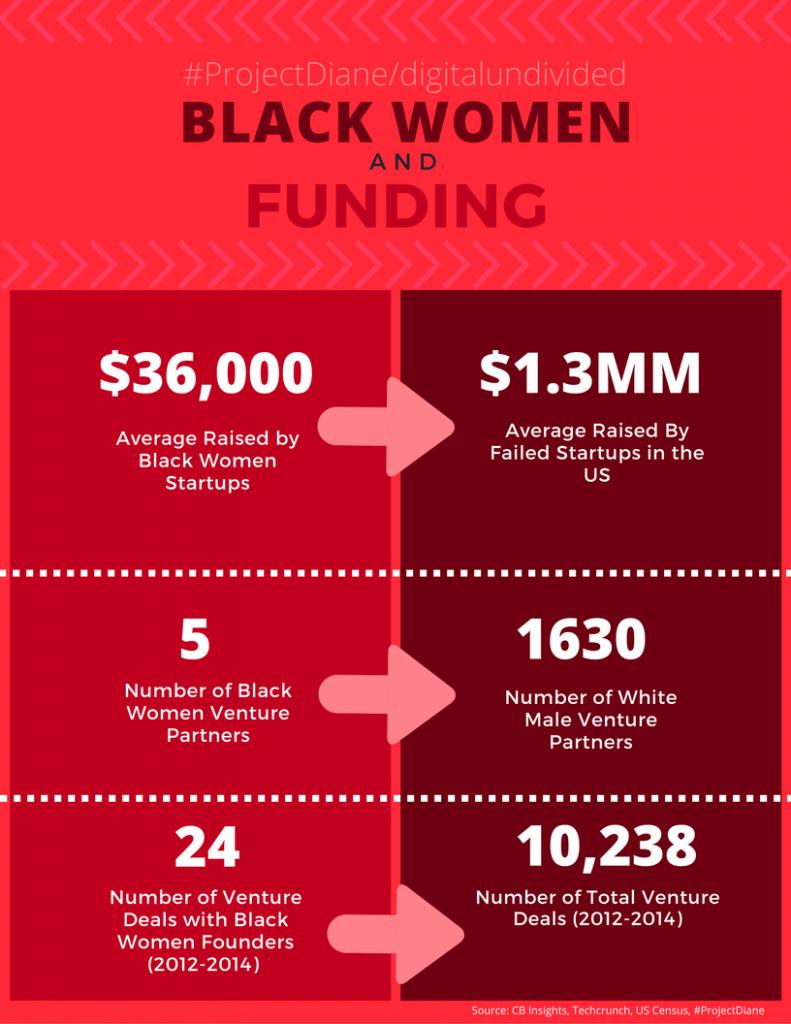 Image result for black women startup stats