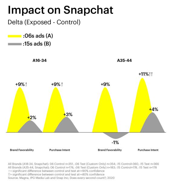 Snapchat impact graph