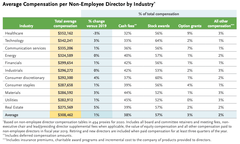 Average Compensation per Non-Employee Director by Industry