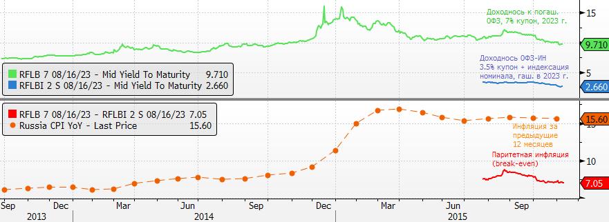 У России и рубля вчера была знаменательная дата - начало свободного плавания рубля