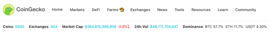 The frontpage of the CoinGecko crypto ranking platform