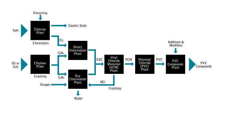 Mô hình sản xuất hợp chất PolylVinylClorua - PVC
