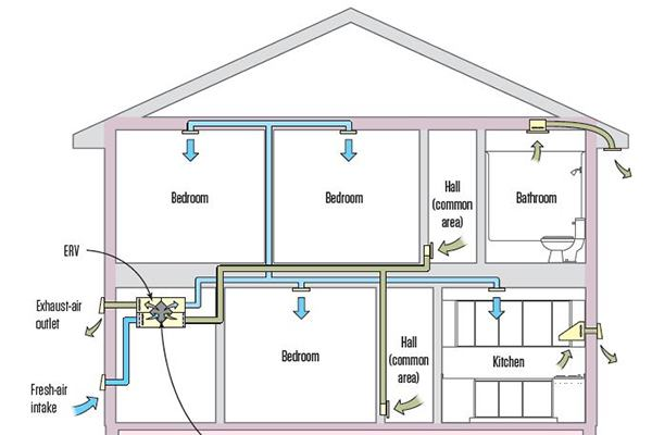 Choosing a Whole-House Ventilation Strategy | JLC Online