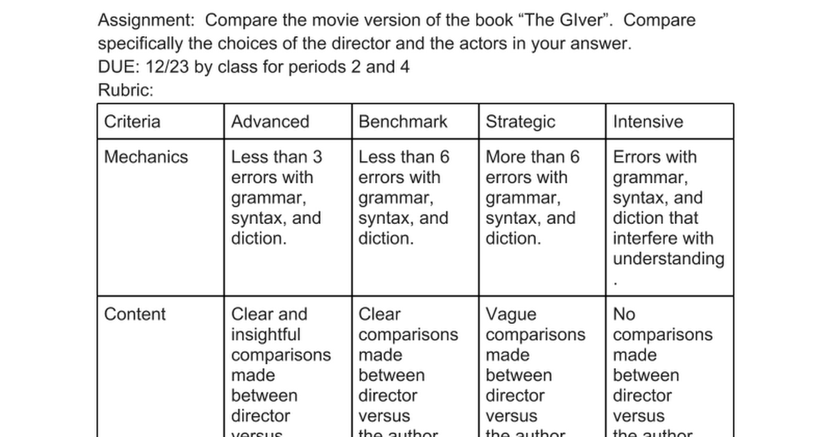 the giver assignments Tag: assignment 11 activities for the giver here are 11 good ones that will fit well with the giver, but can also be used with any novel, play, or short story.