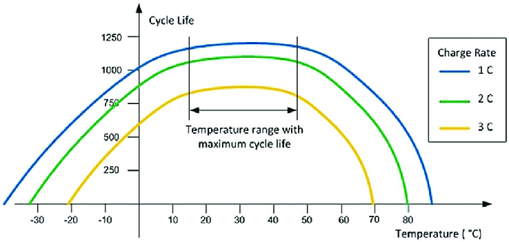 A graph of battery life vs temperature to help you maximize battery life