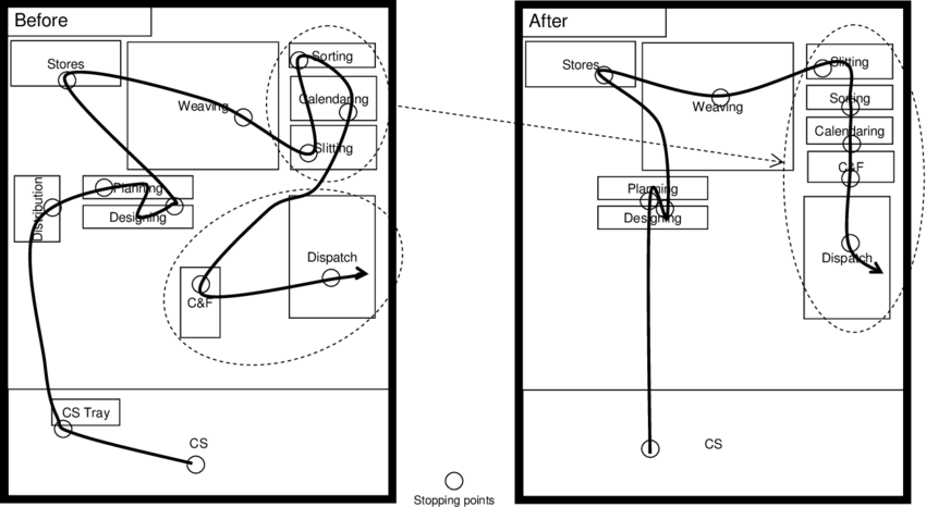 Processo otimizado pelo Diagrama de Espaguete