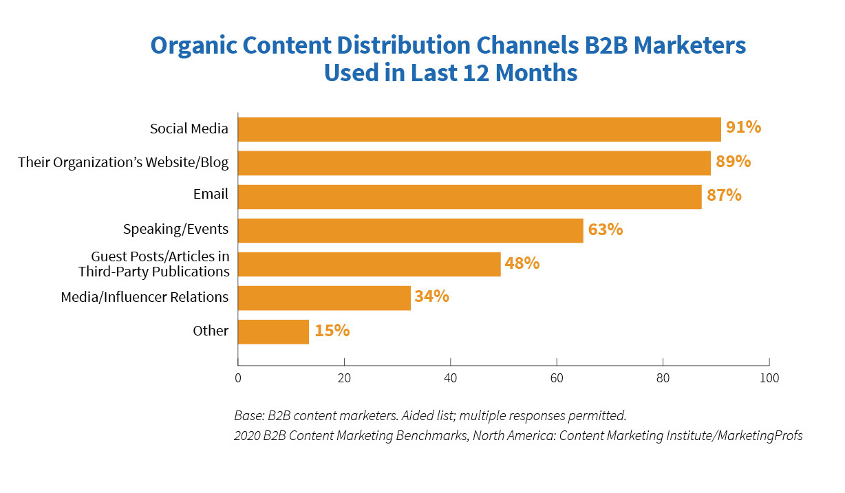 Organic content distribution B2B marketers used in the last 12 months