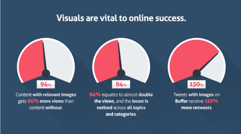 Visuals are vital to online success