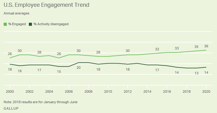 US Employee Engagement