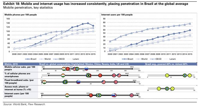 goldman sachs smartphones brasil