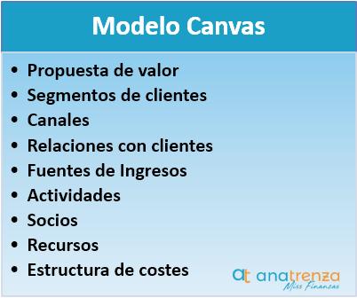 Información que puedes conocer con el Modelo Canvas