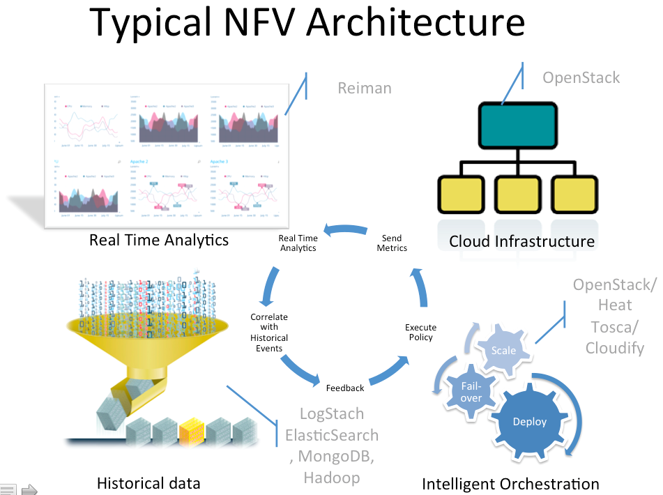 What is NFV? | cloudify