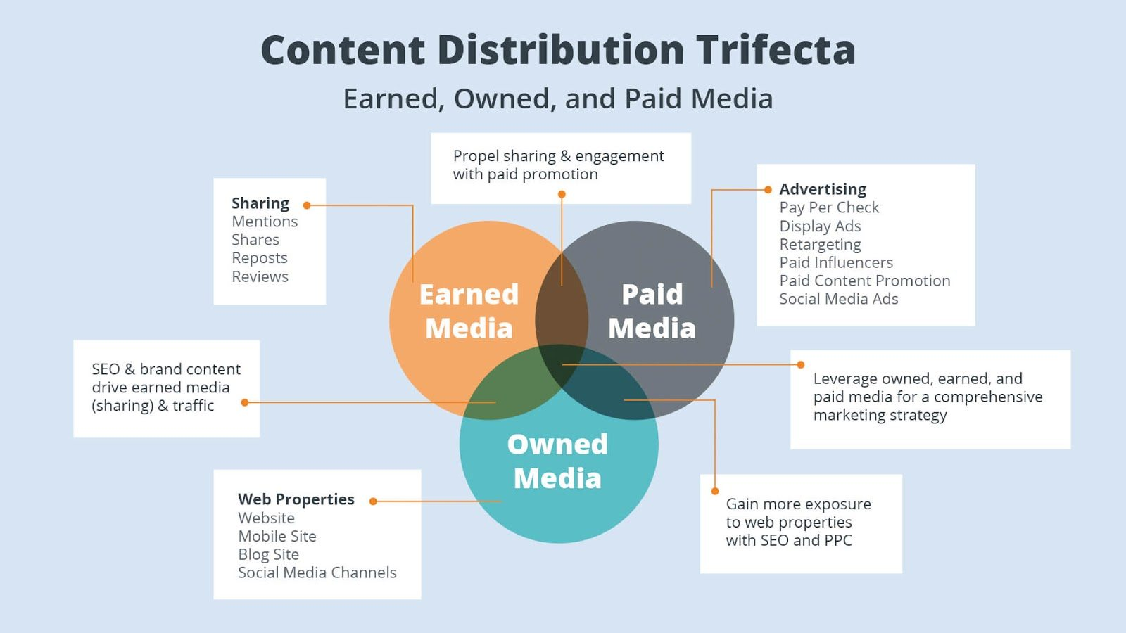 A chart showing Content Distribution by Earned, Owned & Paid Media