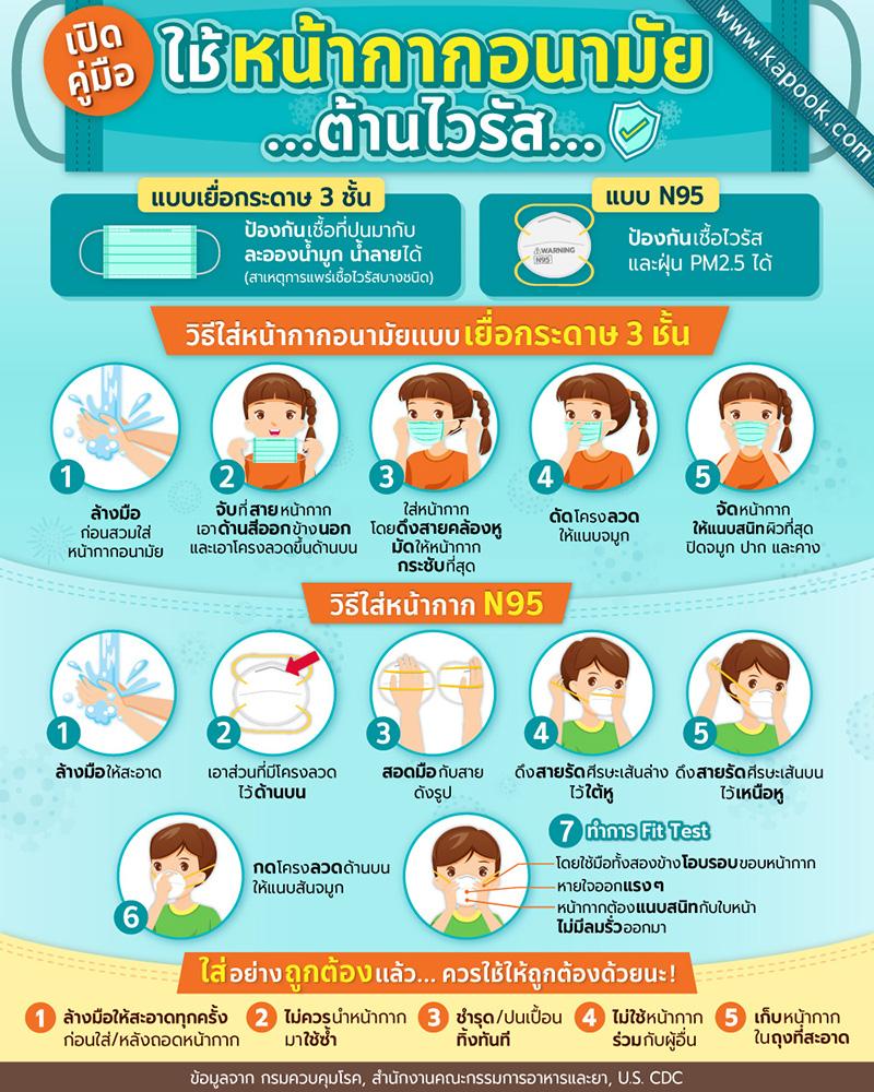 3. เปิดคู่มือ ใช้หน้ากากอนามัย ต้านไวรัส