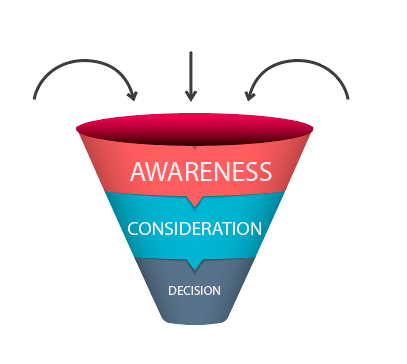 buyer's journey portrayed as funnel