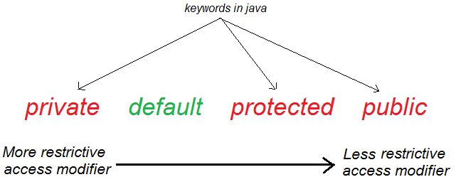 keywords in java
