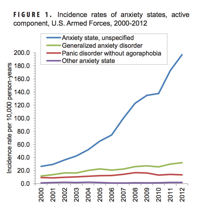 rate of anxiety disorders has increased among us armed forces