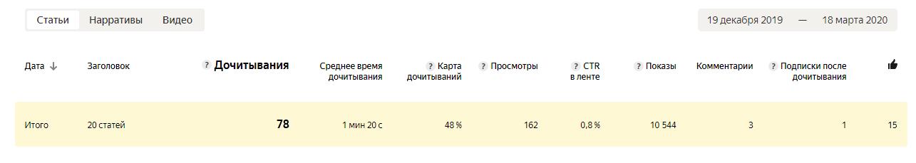 статистика канала на яндекс.дзен