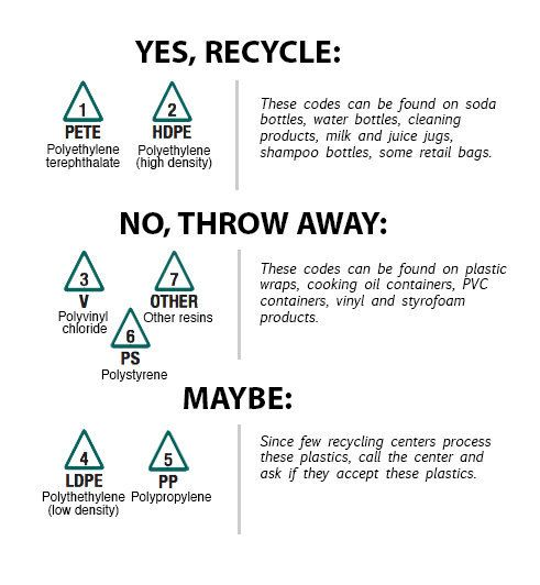 recycle sign on packaging