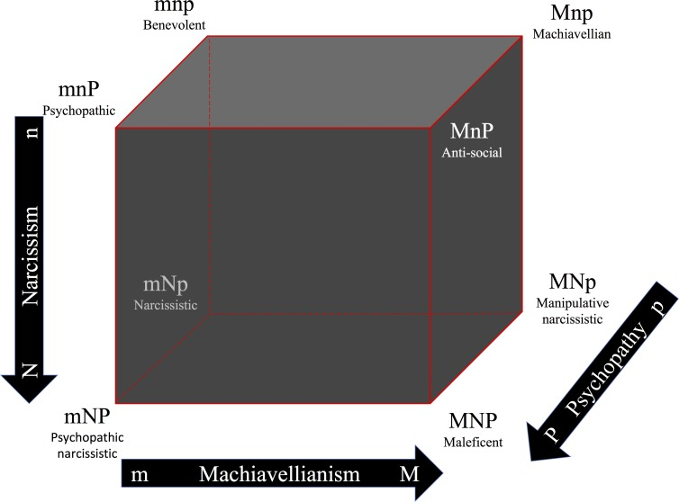 The Dark Cube by Garcia & Moraga, 2017, derived from the dark triad of personality. It features 3 axes: Narcissism, Machiavellianism, and Psychopathy. There are 8 types of malevolent characteristics in the dark cube: Benevolent, Machiavellian, Psychopathic, Anti-Social, Narcissistic, Manipulative Narcissistic, Psychopathic Narcissistic, and Maleficent.