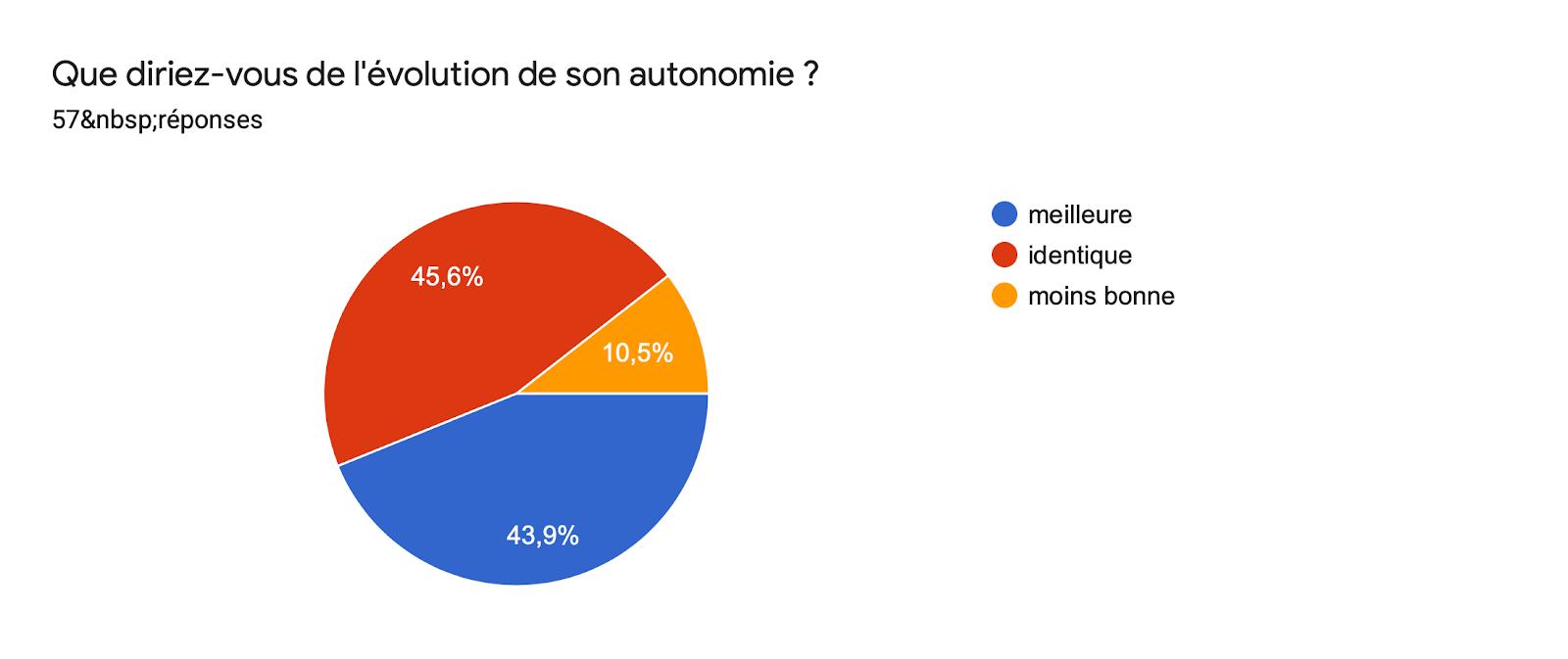 Tableau des réponses au formulaire Forms. Titre de la question: Que diriez-vous de l'évolution de son autonomie ?. Nombre de réponses: 57réponses.