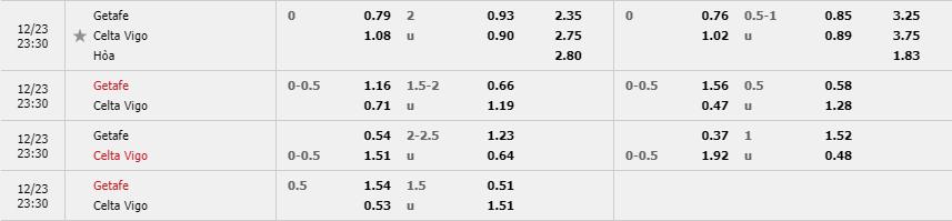 Tỷ lệ kèo Celta Vigo vs Celta Vigo mới nhất của nhà cái FUN88